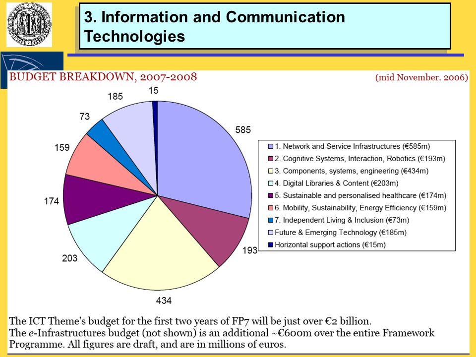 Seminario su FP7 - Padova 24 novembre 2006 5 3. Information and Communication Technologies 3.
