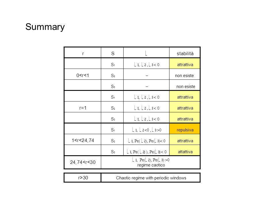 rS stabilità S1S1 attrattiva 0<r<1 S2S2 non esiste S3S3 non esiste S1S1 attrattiva r=1 S2S2 attrattiva S3S3 attrattiva S1S1 repulsiva 1<r<24,74 S2S2 attrattiva S3S3 attattiva 24,74<r<30 regime caotico Summary r>30 Chaotic regime with periodic windows