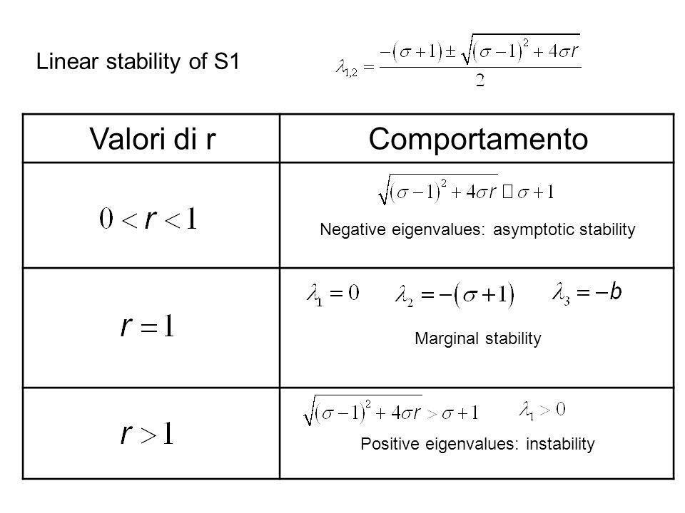 Valori di rComportamento Negative eigenvalues: asymptotic stability Marginal stability Positive eigenvalues: instability Linear stability of S1