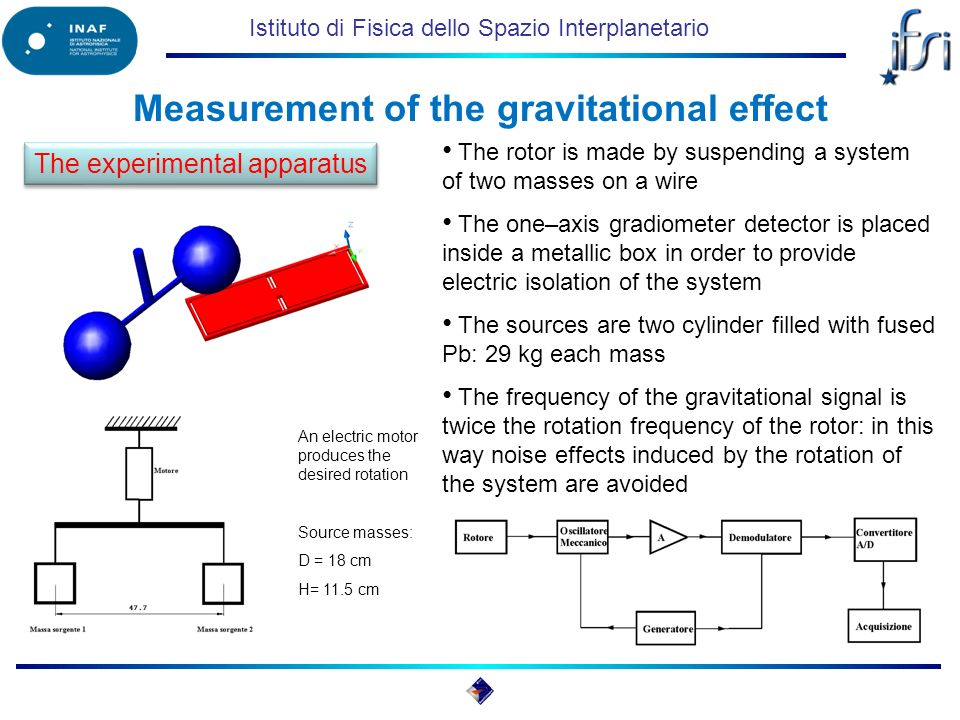Istituto di Fisica dello Spazio Interplanetario Measurement of the gravitational effect The rotor is made by suspending a system of two masses on a wire The one–axis gradiometer detector is placed inside a metallic box in order to provide electric isolation of the system The sources are two cylinder filled with fused Pb: 29 kg each mass The frequency of the gravitational signal is twice the rotation frequency of the rotor: in this way noise effects induced by the rotation of the system are avoided An electric motor produces the desired rotation Source masses: D = 18 cm H= 11.5 cm The experimental apparatus