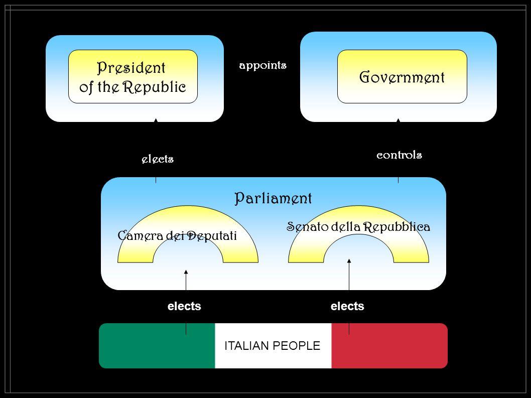 Parliament ITALIAN PEOPLE Senato della Repubblica President of the Republic Government Camera dei Deputati elects controls appoints