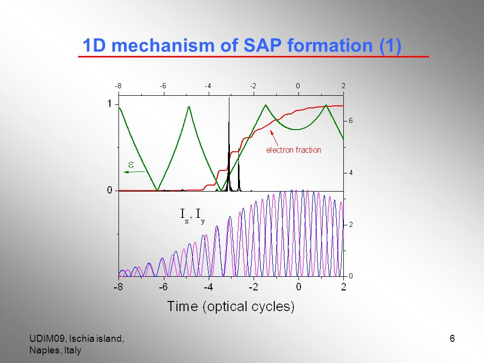 UDIM09, Ischia island, Naples, Italy 6 1D mechanism of SAP formation (1)