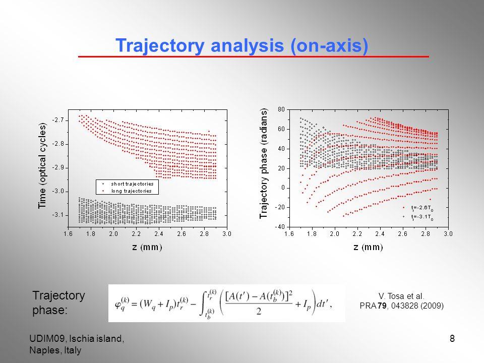 UDIM09, Ischia island, Naples, Italy 8 Trajectory analysis (on-axis) Trajectory phase: V. Tosa et al. PRA 79, 043828 (2009)