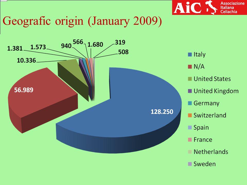 Geografic origin (January 2009)