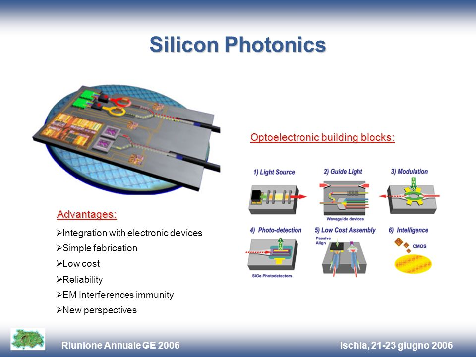 Ischia, 21-23 giugno 2006Riunione Annuale GE 2006 Silicon Photonics Advantages: Integration with electronic devices Simple fabrication Low cost Reliability EM Interferences immunity New perspectives Optoelectronic building blocks: