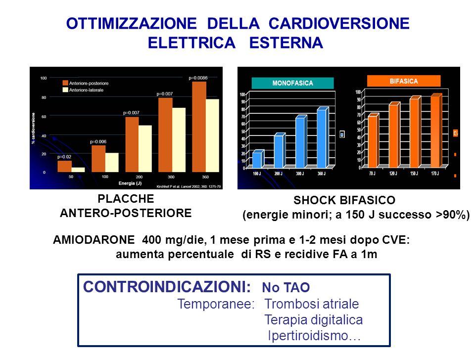 SHOCK BIFASICO (energie minori; a 150 J successo >90%) OTTIMIZZAZIONE DELLA CARDIOVERSIONE ELETTRICA ESTERNA PLACCHE ANTERO-POSTERIORE AMIODARONE 400 mg/die, 1 mese prima e 1-2 mesi dopo CVE: aumenta percentuale di RS e recidive FA a 1m CONTROINDICAZIONI: No TAO Temporanee: Trombosi atriale Terapia digitalica Ipertiroidismo…