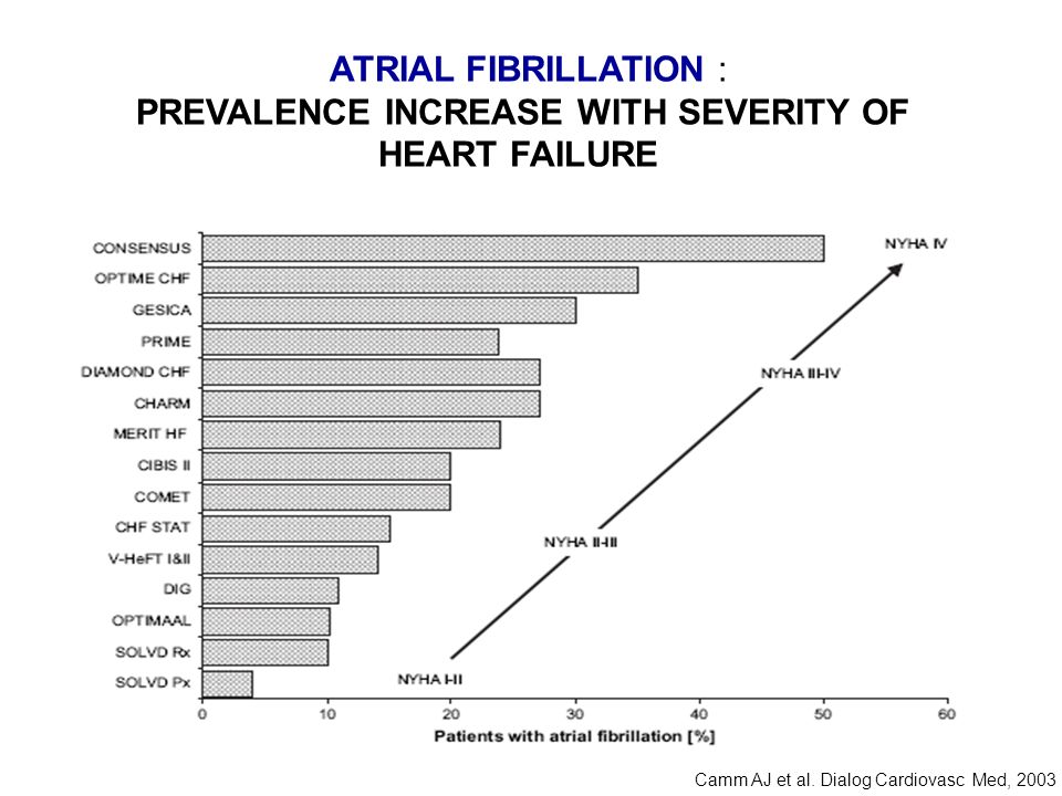 ATRIAL FIBRILLATION : PREVALENCE INCREASE WITH SEVERITY OF HEART FAILURE Camm AJ et al. Dialog Cardiovasc Med, 2003