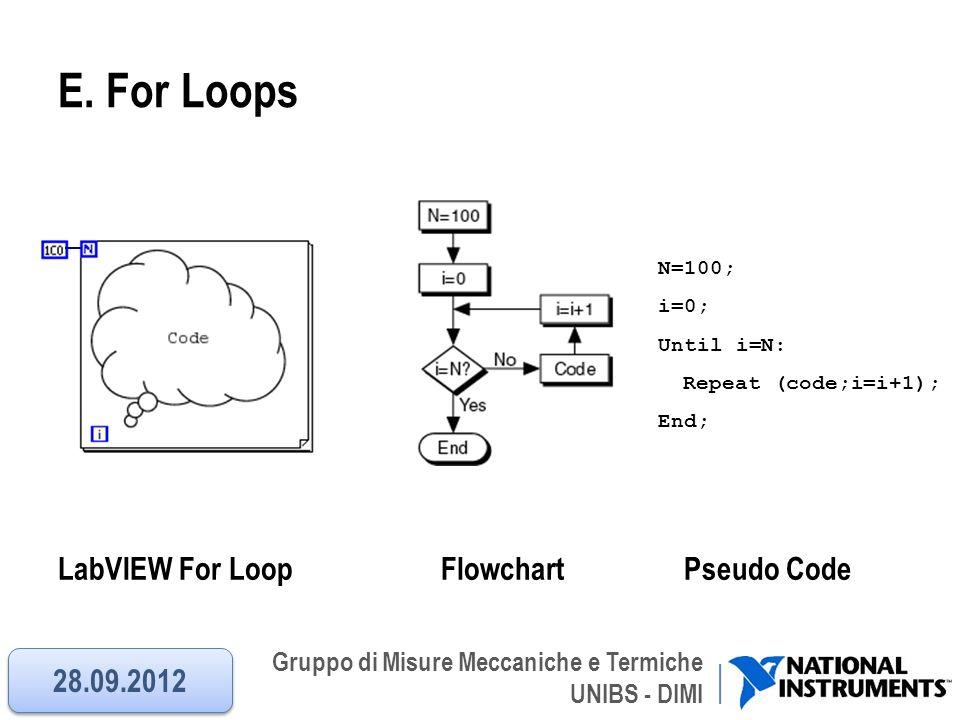 Gruppo di Misure Meccaniche e Termiche UNIBS - DIMI E. For Loops LabVIEW For Loop Flowchart Pseudo Code N=100; i=0; Until i=N: Repeat (code;i=i+1); En