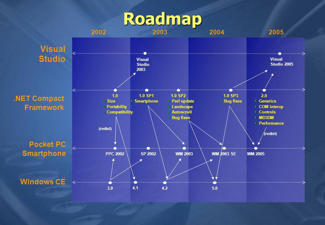 Roadmap 2002200320042005 Pocket PC Smartphone Visual Studio Windows CE.NET Compact Framework PPC 2002SP 2002WM 2003WM 2003 SEWM 2005 Visual Studio 200