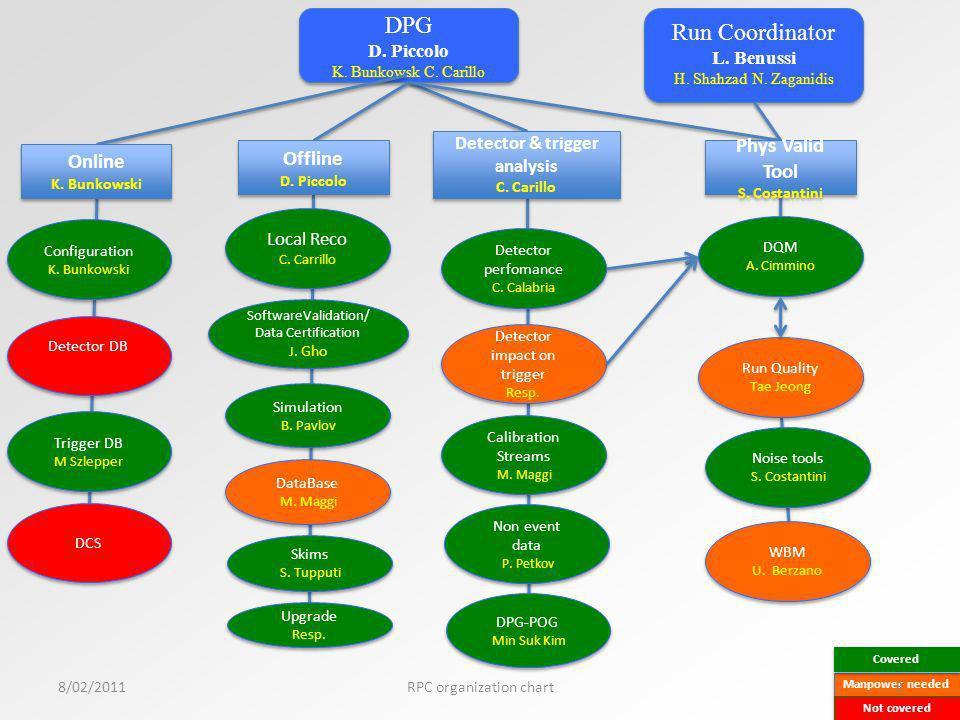 8/02/20114RPC organization chart Technical Coordination S.