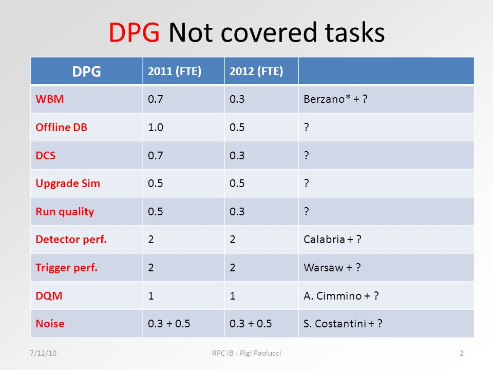 TC covered tasks 7/12/10RPC IB - Pigi Paolucci3 DPG 2011 (FTE)2012 (FTE) TCBuontempo RB1.0 Anton RE1.0 Hassan Gas0.5 Luigi Cooling0.3 Ian Trigger22Karol + .