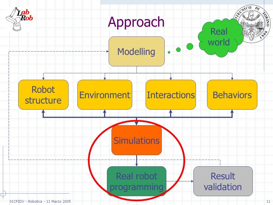 01CFIDV - Robotica - 11 Marzo 200511 Approach BehaviorsInteractionsEnvironment Robot structure Modelling Simulations Real world Real robot programming