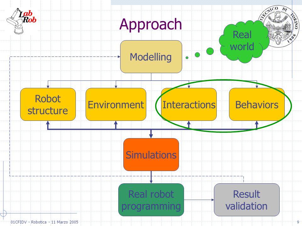 01CFIDV - Robotica - 11 Marzo 20059 Approach BehaviorsInteractionsEnvironment Robot structure Modelling Simulations Real world Real robot programming