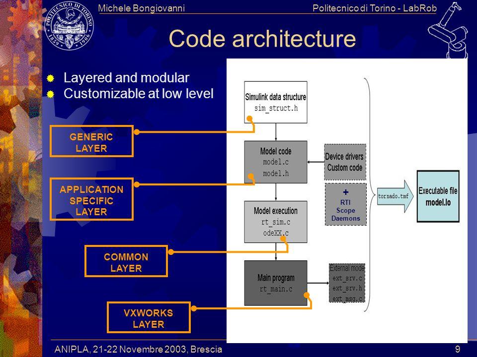 Politecnico di Torino - LabRobMichele Bongiovanni ANIPLA, 21-22 Novembre 2003, Brescia 9 Code architecture Layered and modular Customizable at low lev