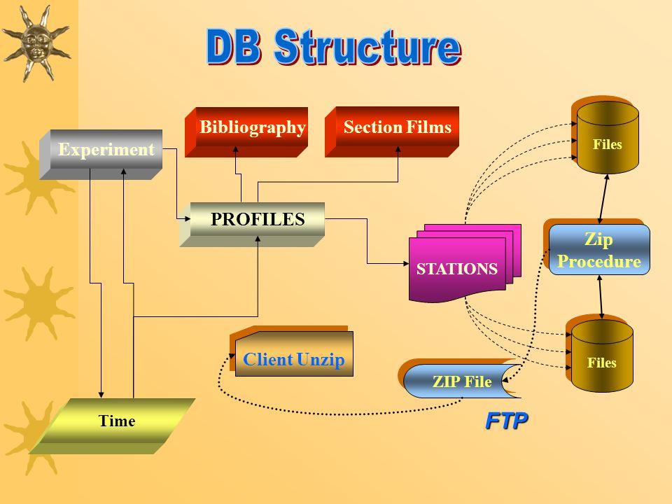 PROFILES Bibliography Experiment STATIONS Section Films Time Files Zip Procedure Zip Procedure ZIP File Client Unzip FTP