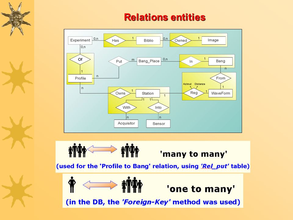 Relations entities