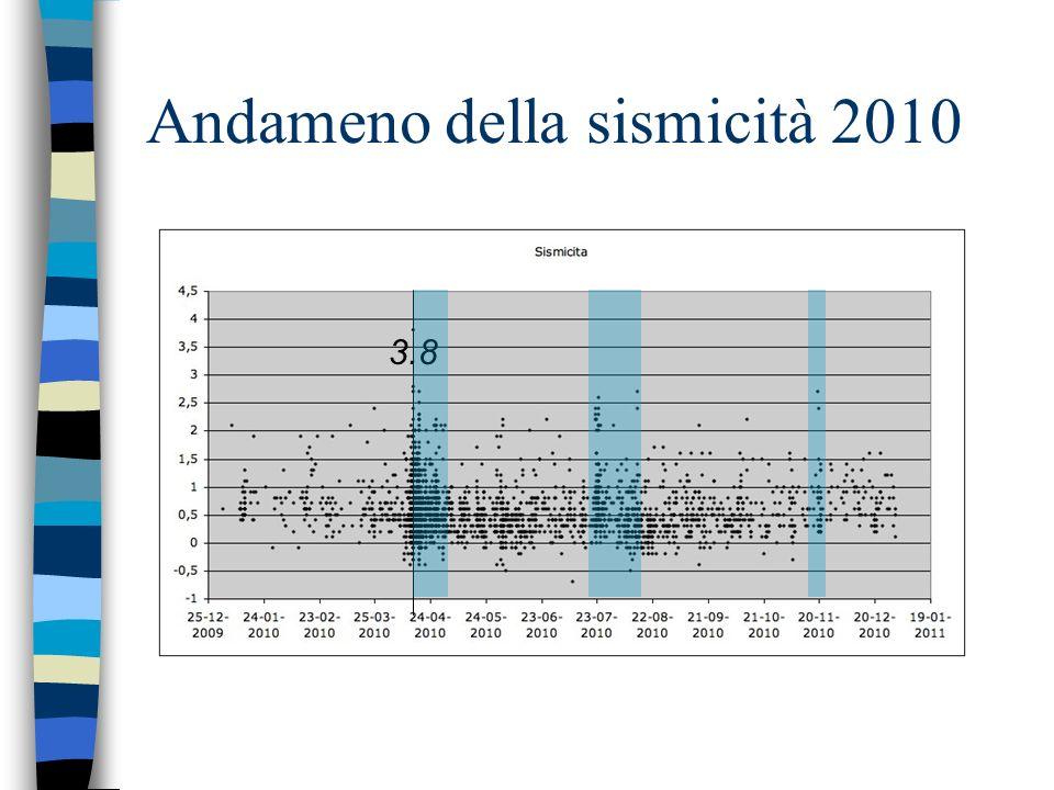 Andameno della sismicità 2010 3.8