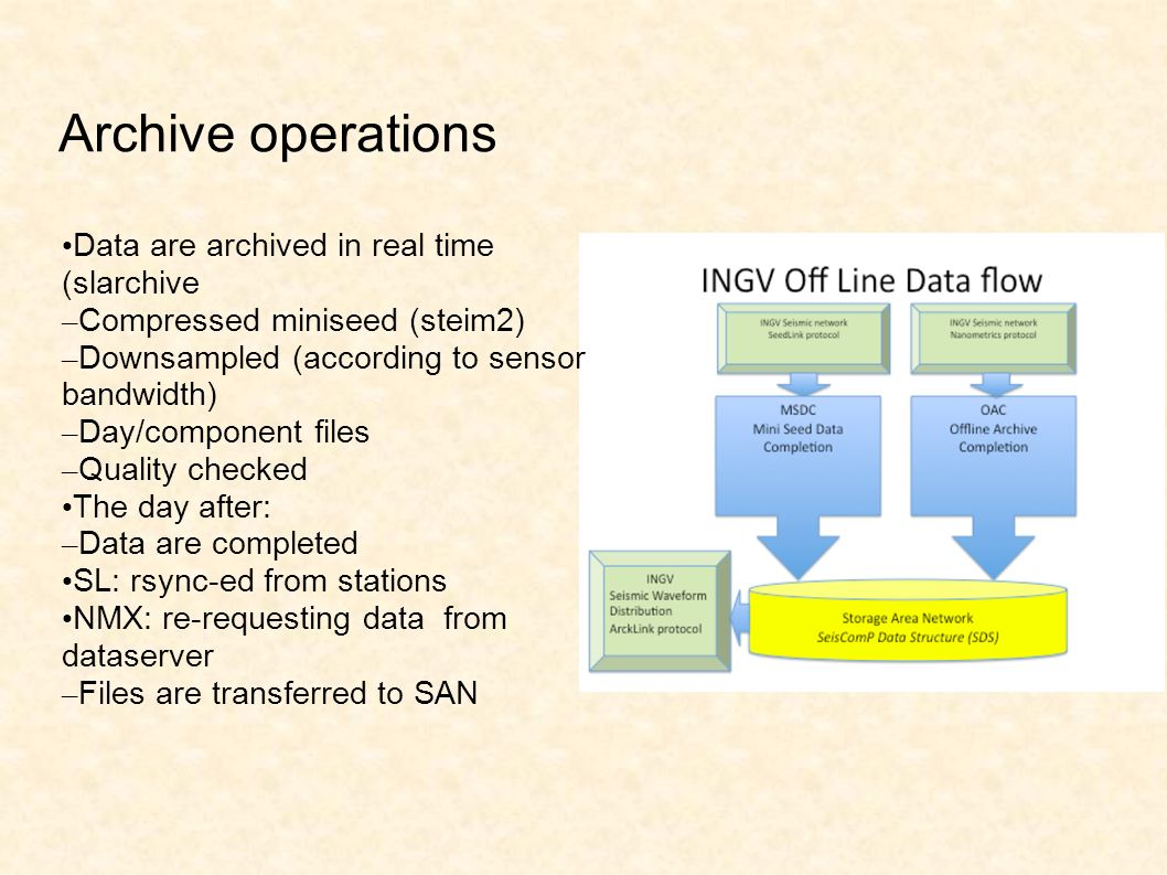 Archive operations Data are archived in real time (slarchive – Compressed miniseed (steim2) – Downsampled (according to sensor bandwidth) – Day/component files – Quality checked The day after: – Data are completed SL: rsync-ed from stations NMX: re-requesting data from dataserver – Files are transferred to SAN