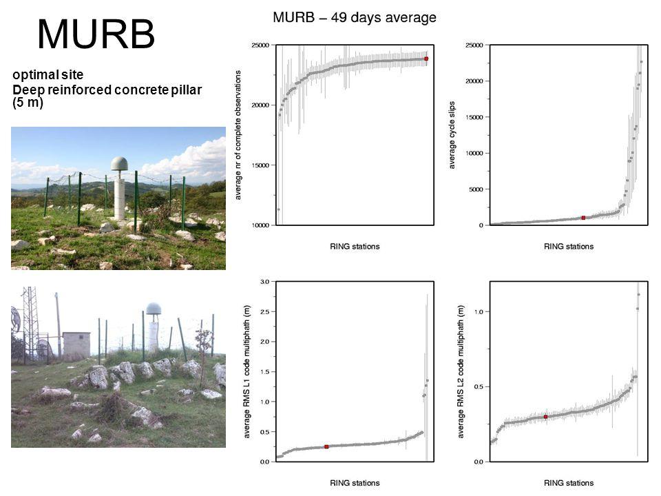 MURB optimal site Deep reinforced concrete pillar (5 m)