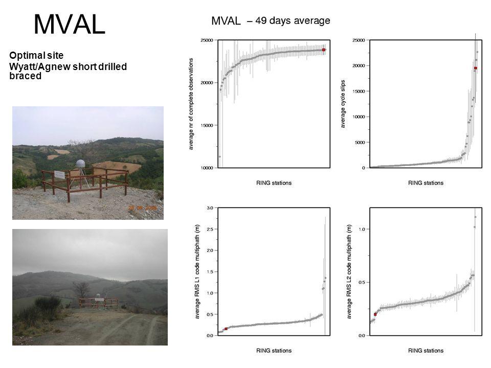 MVAL Optimal site Wyatt/Agnew short drilled braced