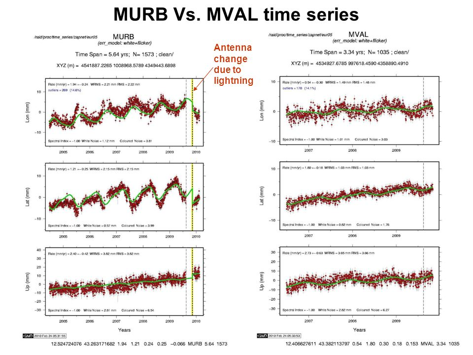 MURB Vs. MVAL time series Antenna change due to lightning