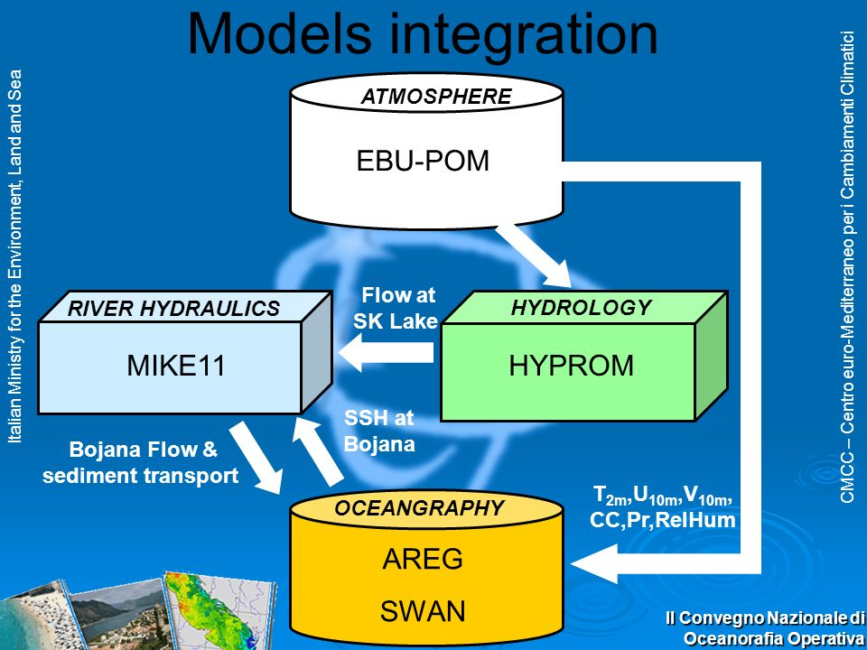 CMCC – Centro euro-Mediterraneo per i Cambiamenti Climatici Italian Ministry for the Environment, Land and Sea II Convegno Nazionale di Oceanorafia Operativa Models integration EBU-POM MIKE11 AREG SWAN Flow at SK Lake SSH at Bojana HYPROM Bojana Flow & sediment transport T 2m,U 10m,V 10m, CC,Pr,RelHum ATMOSPHERE RIVER HYDRAULICS HYDROLOGY OCEANGRAPHY