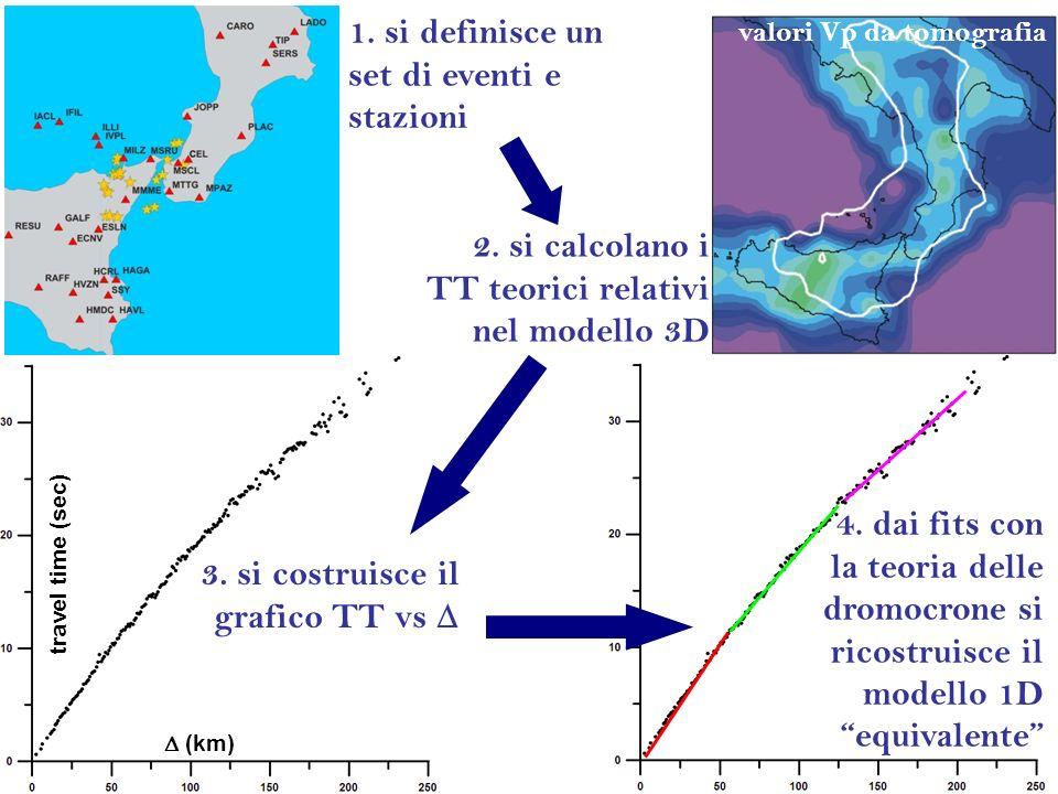 (km) travel time (sec) 1. si definisce un set di eventi e stazioni 2. si calcolano i TT teorici relativi nel modello 3D 3. si costruisce il grafico TT