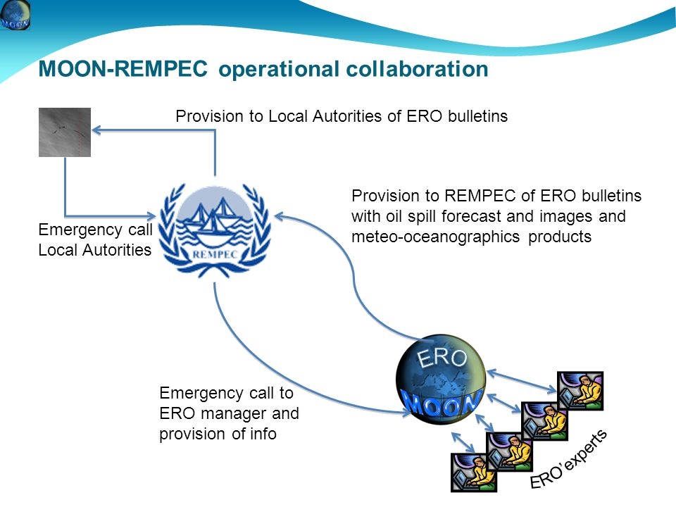 MOON: Mediterranean Operational Oceanography Network 13 nations involved, 33 institutions MOON-REMPEC operational collaboration Emergency call Local A