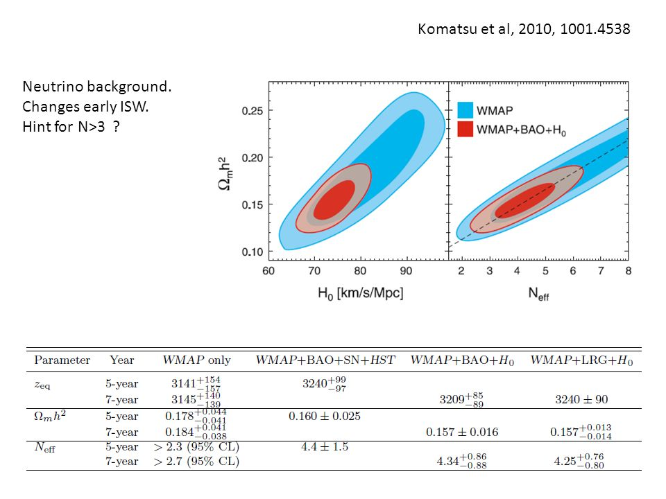 Neutrino background. Changes early ISW. Hint for N>3