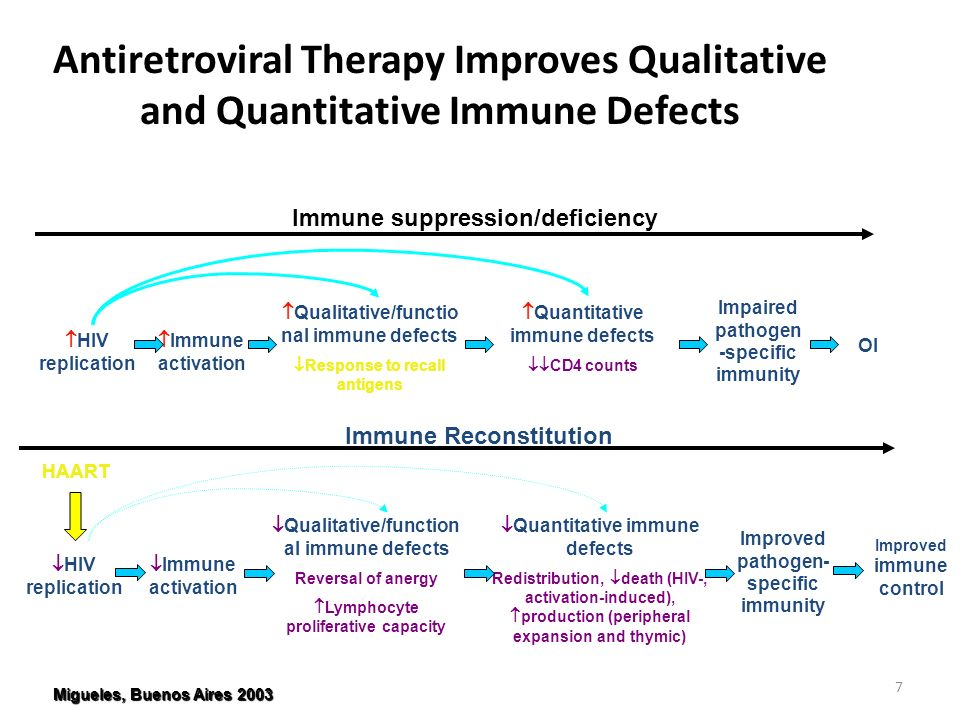 7 Antiretroviral Therapy Improves Qualitative and Quantitative Immune Defects Immune suppression/deficiency HIV replication Immune activation Qualitative/functio nal immune defects Response to recall antigens Quantitative immune defects CD4 counts Impaired pathogen -specific immunity OI HAART HIV replication Immune activation Qualitative/function al immune defects Reversal of anergy Lymphocyte proliferative capacity Quantitative immune defects Redistribution, death (HIV-, activation-induced), production (peripheral expansion and thymic) Improved pathogen- specific immunity Immune Reconstitution Improved immune control Migueles, Buenos Aires 2003