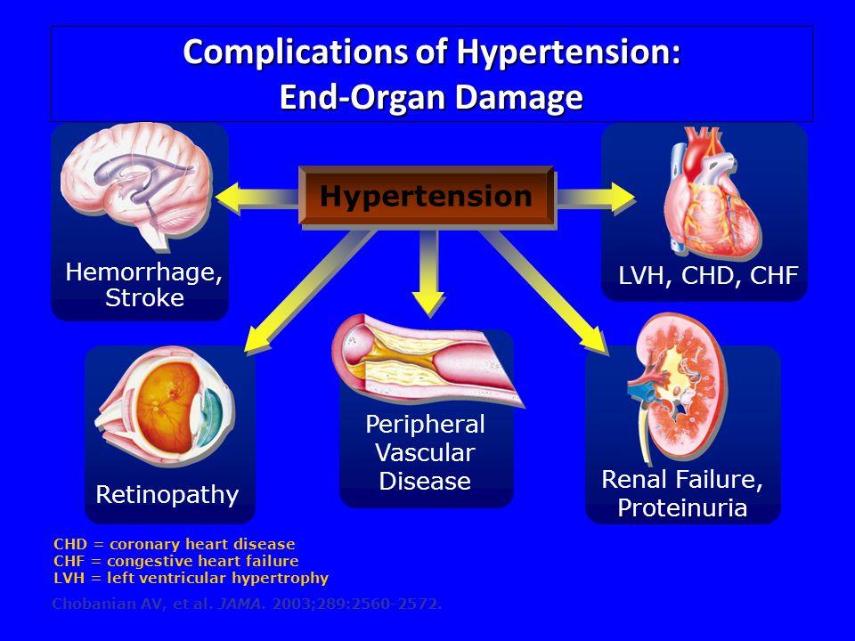 Complications of Hypertension: End-Organ Damage Chobanian AV, et al. JAMA. 2003;289:2560-2572. Peripheral Vascular Disease Renal Failure, Proteinuria