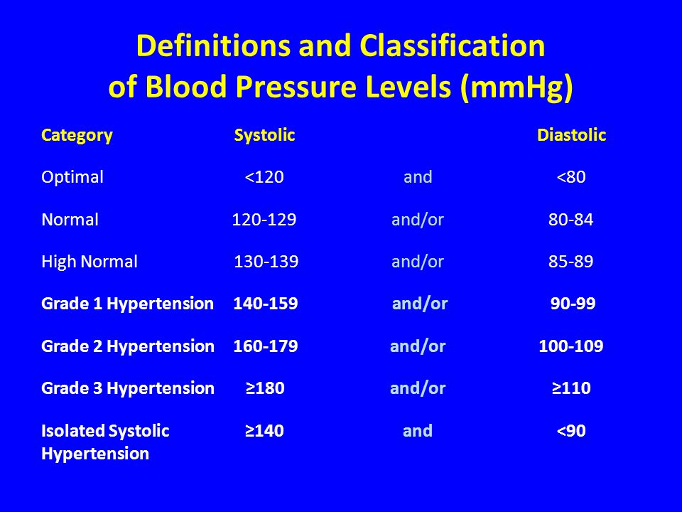 Blood Pressure Thresholds (mmHg) for Definition of Hypertension with Different Types of Measurement SBPDBP Office or Clinic14090 24-hour125-13080 Day130-13585 Night12070 Home130-13585