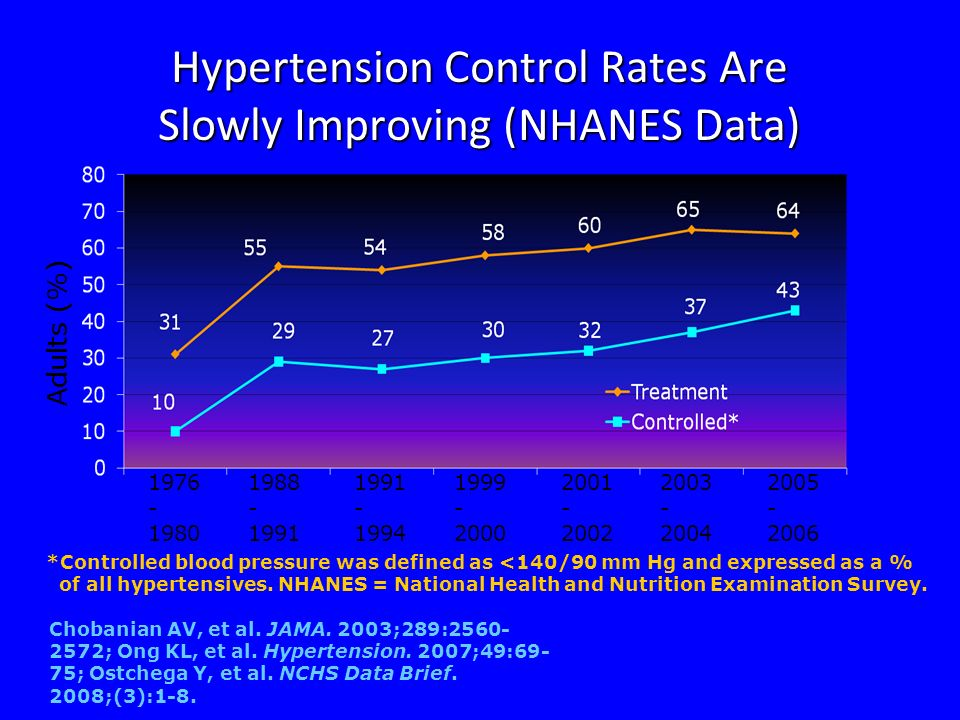 Systolic Blood Pressure Control Rates from Selected Cardiovascular Outcomes Trials Blood Pressure Control Among Hypertensive Patients in the United States Could Be Improved Clinical Trial Systolic Blood Pressure <140 mm Hg ALLHAT64% INVEST71% CONVINCE66% ALLHAT Collaborative Research Group.