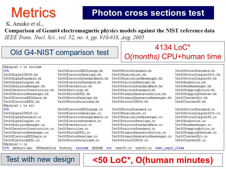 Maria Grazia Pia, INFN Genova Metrics Old G4-NIST comparison test 4134 LoC* O(months) CPU+human time Photon cross sections test Test with new design <