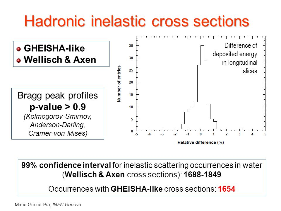 Maria Grazia Pia, INFN Genova Hadronic inelastic cross sections GHEISHA-like Wellisch & Axen Difference of deposited energy in longitudinal slices 99% confidence interval for inelastic scattering occurrences in water (Wellisch & Axen cross sections): 1688-1849 Occurrences with GHEISHA-like cross sections: 1654 Bragg peak profiles p-value > 0.9 (Kolmogorov-Smirnov, Anderson-Darling, Cramer-von Mises)