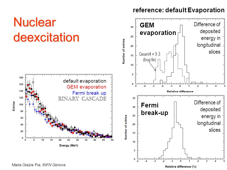 Maria Grazia Pia, INFN Genova Nuclear deexcitation reference: default Evaporation GEM evaporation Fermi break-up Difference of deposited energy in longitudinal slices Geant4 < 9.3 (bug fix) default evaporation GEM evaporation Fermi break up Binary Cascade