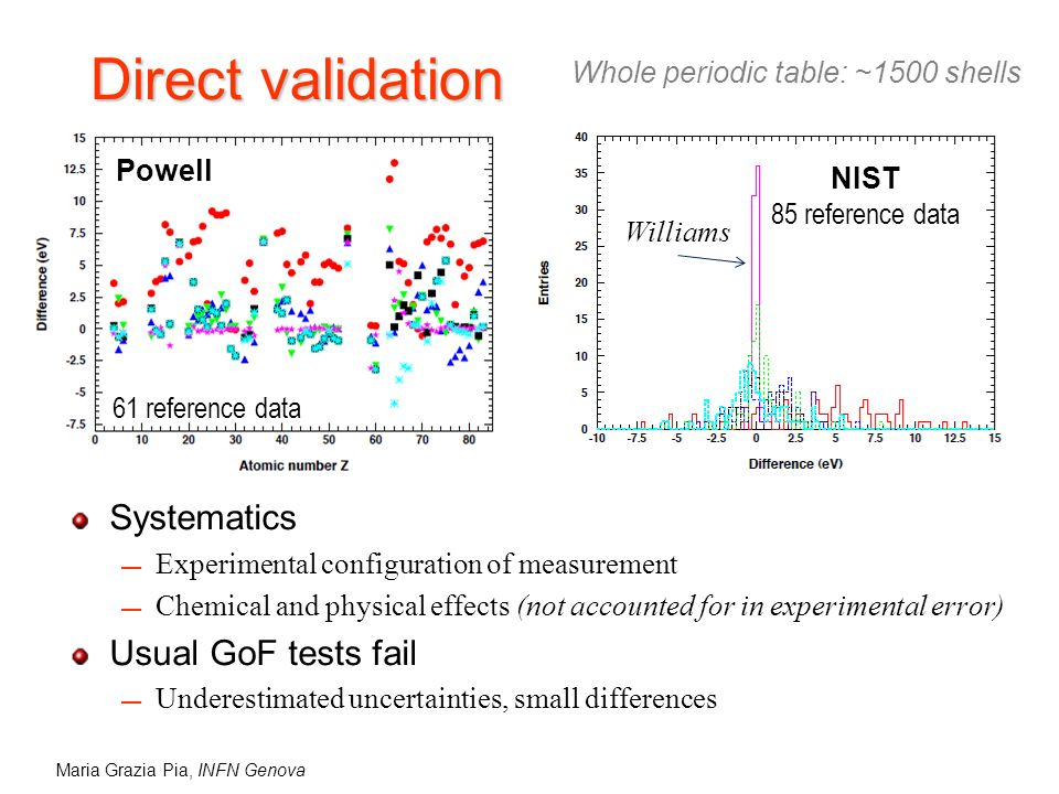 Maria Grazia Pia, INFN Genova Direct validation Systematics Experimental configuration of measurement Chemical and physical effects (not accounted for in experimental error) Usual GoF tests fail Underestimated uncertainties, small differences NIST 85 reference data Williams Powell 61 reference data Whole periodic table: ~1500 shells