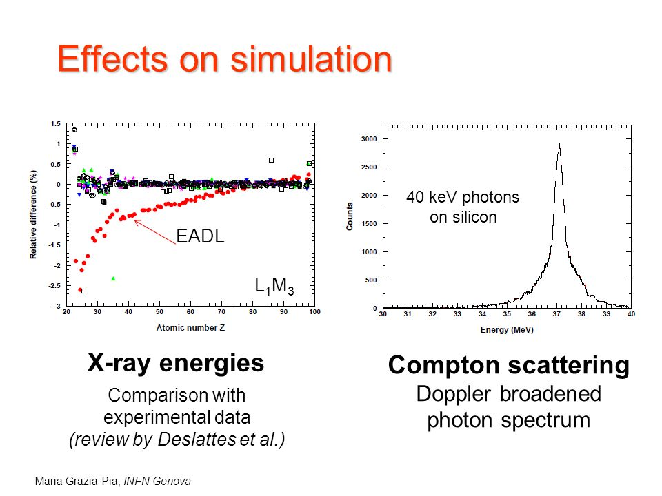 Maria Grazia Pia, INFN Genova Effects on simulation X-ray energies EADL Compton scattering Doppler broadened photon spectrum 40 keV photons on silicon L1M3L1M3 Comparison with experimental data (review by Deslattes et al.)