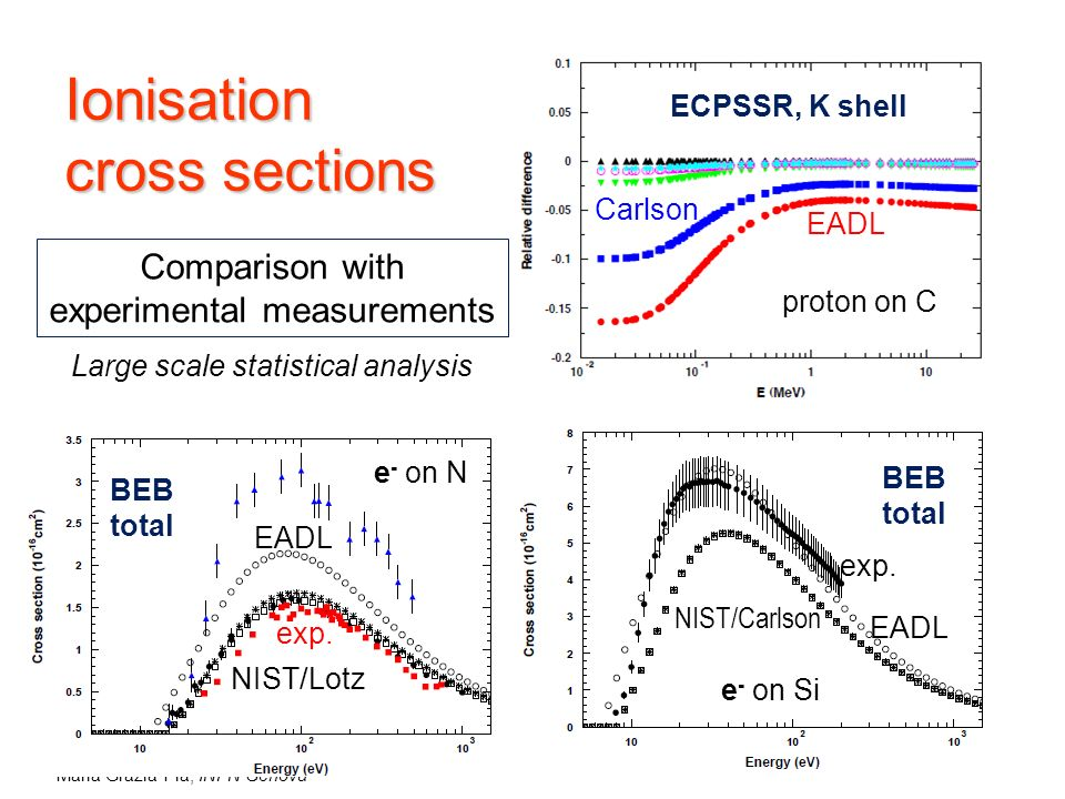 Maria Grazia Pia, INFN Genova Ionisation cross sections Large scale statistical analysis proton on C ECPSSR, K shell e - on N e - on Si BEB total BEB total Comparison with experimental measurements EADL NIST/Lotz exp.