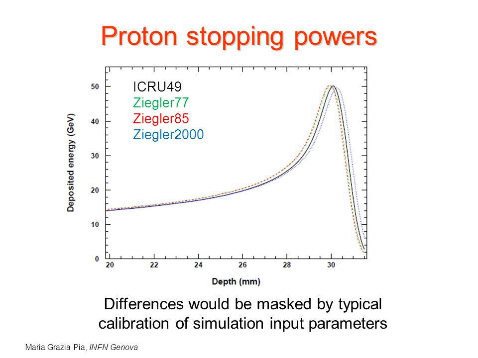 Maria Grazia Pia, INFN Genova Proton stopping powers ICRU49 Ziegler77 Ziegler85 Ziegler2000 Differences would be masked by typical calibration of simulation input parameters
