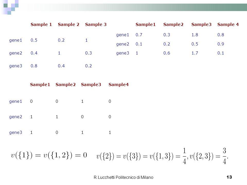 R.Lucchetti Politecnico di Milano 13 Sample 1Sample 2Sample 3 gene10.50.21 gene20.410.3 gene30.80.40.2 Sample1Sample2Sample3Sample 4 gene10.70.31.80.8