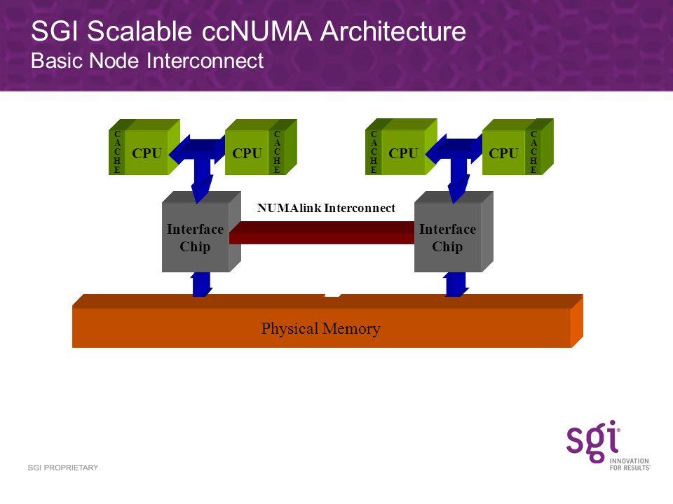 SGI Scalable ccNUMA Architecture Basic Node Interconnect Physical Memory CACHECACHE CPU Interface Chip CPU CACHECACHE NUMAlink Interconnect Physical Memory Interface Chip Physical Memory CACHECACHE CPU CACHECACHE
