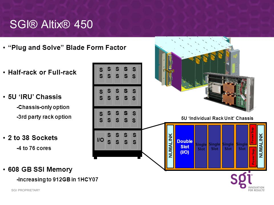 SGI® Altix® 450 Plug and Solve Blade Form Factor Half-rack or Full-rack 5U IRU Chassis -Chassis-only option -3rd party rack option 2 to 38 Sockets -4 to 76 cores 608 GB SSI Memory -Increasing to 912GB in 1HCY07 Double Slot (I/O) Single Slot NUMALINK Power Sup.