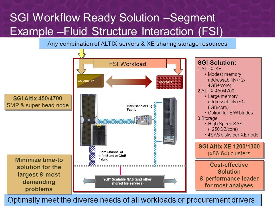 FSI Workload InfiniBand or GigE Fabric SGI ® Scalable NAS (and other shared file servers) Fibre Channel or InfiniBand or GigE Fabric CAPACITY CAPABILITY SGI Altix 450/4700 SMP & super head node SGI Altix 450/4700 SMP & super head node SGI Altix XE 1200/1300 (x86-64) clusters SGI Altix XE 1200/1300 (x86-64) clusters Optimally meet the diverse needs of all workloads or procurement drivers SGI Workflow Ready Solution –Segment Example –Fluid Structure Interaction (FSI) Minimize time-to solution for the largest & most demanding problems Cost-effective Solution & performance leader for most analyses Cost-effective Solution & performance leader for most analyses Any combination of ALTIX servers & XE sharing storage resources SGI Solution: 1.ALTIX XE Modest memory addressability (~2- 4GB+/core) 2.ALTIX 450/4700 Large memory addressability (~4- 8GB/core) Option for B/W blades 3.Storage High Speed SAS (~250GB/core) 4SAS disks per XE node
