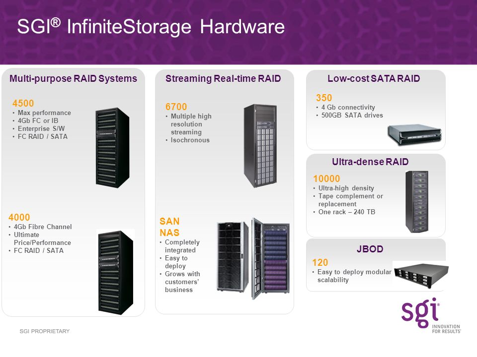 4500 Max performance 4Gb FC or IB Enterprise S/W FC RAID / SATA 4000 4Gb Fibre Channel Ultimate Price/Performance FC RAID / SATA SAN NAS Completely integrated Easy to deploy Grows with customers business SGI ® InfiniteStorage Hardware 6700 Multiple high resolution streaming Isochronous Multi-purpose RAID SystemsStreaming Real-time RAID 10000 Ultra-high density Tape complement or replacement One rack – 240 TB 120 Easy to deploy modular scalability Ultra-dense RAID JBOD Low-cost SATA RAID 350 4 Gb connectivity 500GB SATA drives
