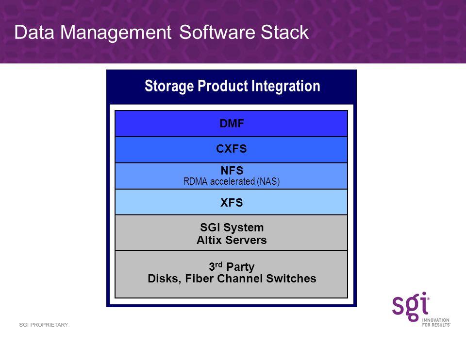 Data Management Software Stack Storage Product Integration XFS DMF CXFS 3 rd Party Disks, Fiber Channel Switches SGI System Altix Servers NFS RDMA accelerated (NAS)