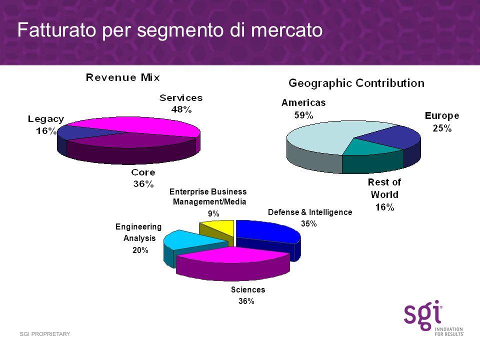 Fatturato per segmento di mercato Sciences 36% Engineering Analysis 20% Enterprise Business Management/Media 9% Defense & Intelligence 35%