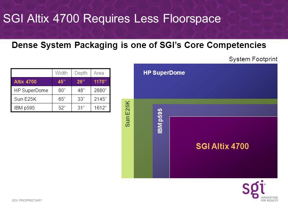 SGI Altix 4700 Requires Less Floorspace HP SuperDome IBM p595 Sun E25K SGI Altix 4700 WidthDepthArea Altix 470045261170 HP SuperDome60482880 Sun E25K65332145 IBM p59552311612 Dense System Packaging is one of SGIs Core Competencies System Footprint