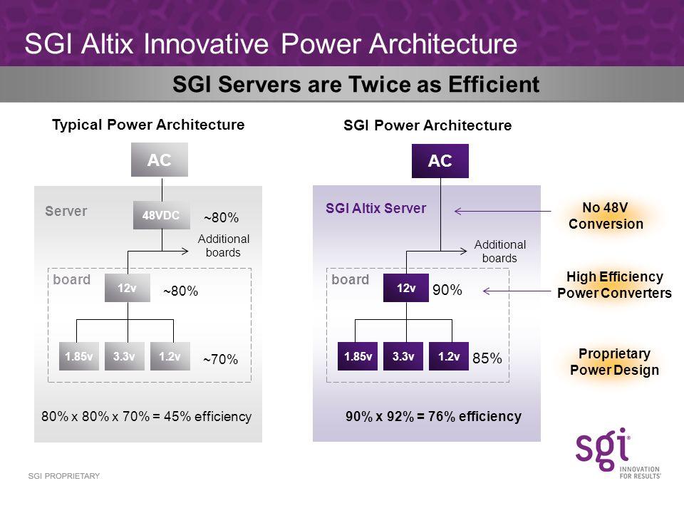 SGI Altix Innovative Power Architecture AC 1.85v 48VDC 3.3v1.2v 12v ~80% Typical Power Architecture Server board Additional boards AC 1.85v3.3v1.2v 12v 90% 85% SGI Power Architecture SGI Altix Server board Additional boards 80% x 80% x 70% = 45% efficiency90% x 92% = 76% efficiency No 48V Conversion High Efficiency Power Converters Proprietary Power Design ~80% ~70% SGI Servers are Twice as Efficient