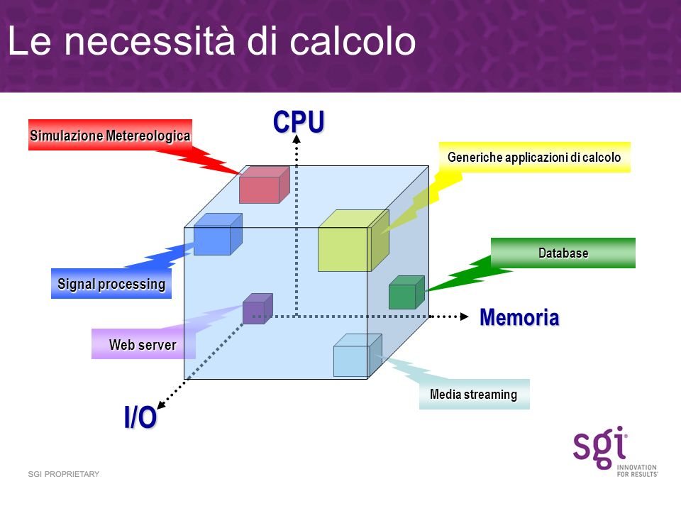 Signal processing Generiche applicazioni di calcolo Media streaming Database I/O Web server Simulazione Metereologica CPU Memoria Le necessità di calcolo